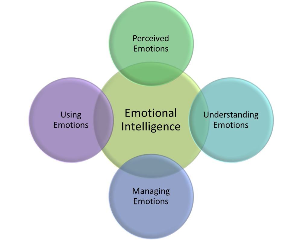 Social Emotional Intelligence Is >> The Power Of Social Emotional Intelligence Authentic Leadership